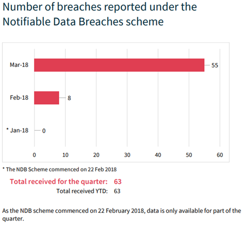 Number of Breaches Reported