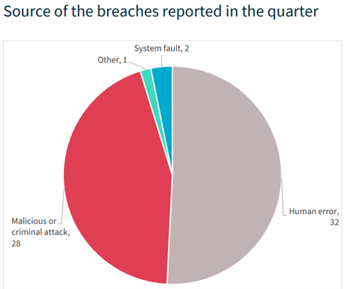 Source of Breaches