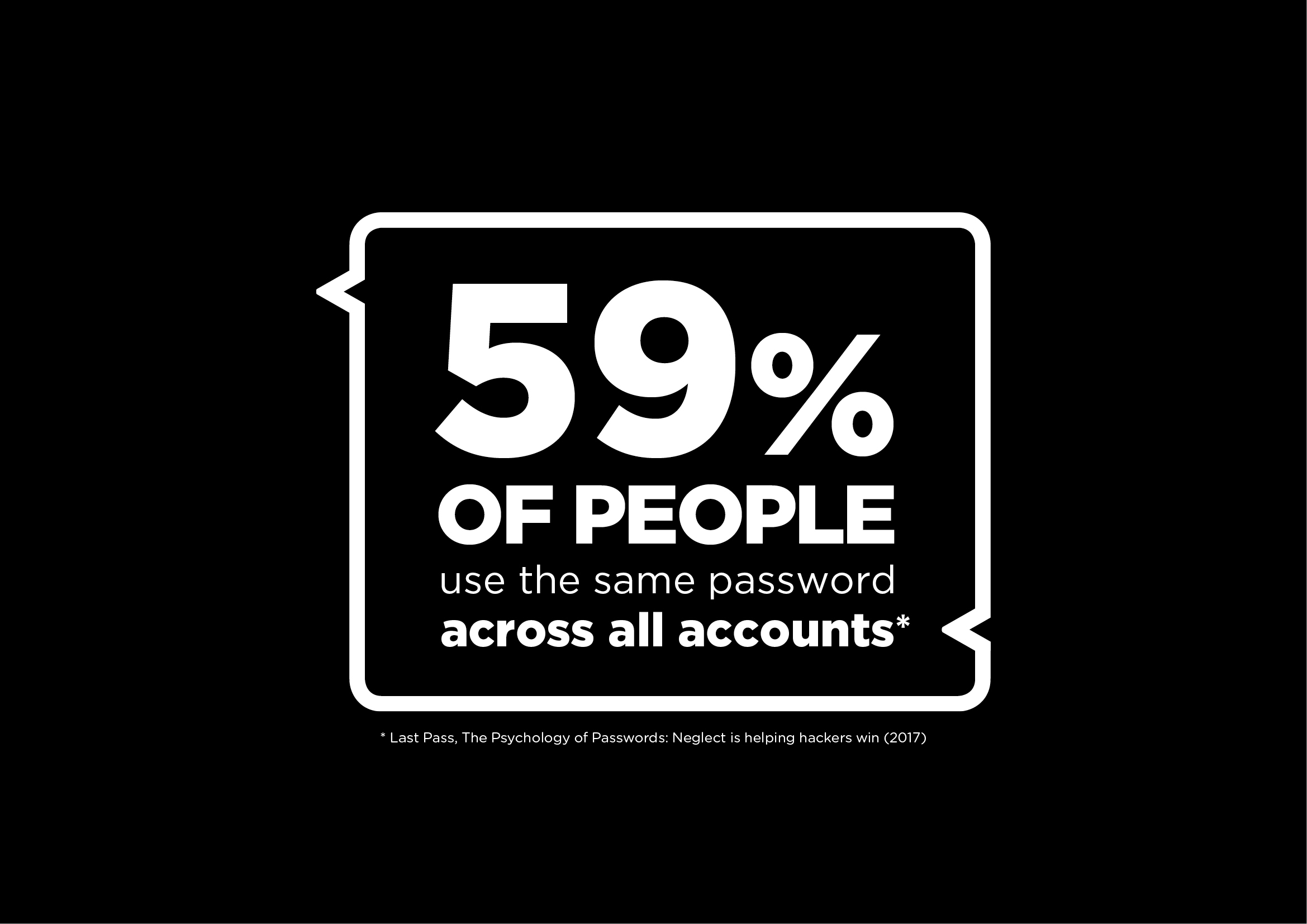 59% of peope use the same password across all accounts