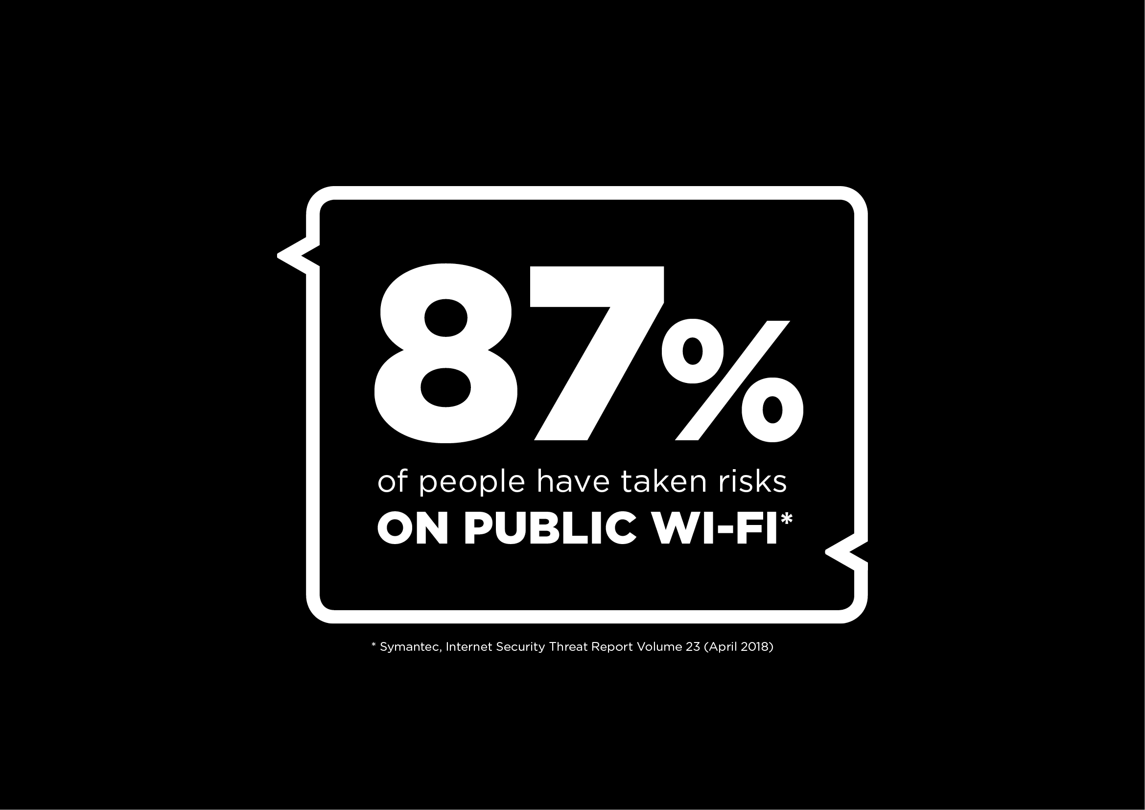 87% of poeple have taken risks on public wifi
